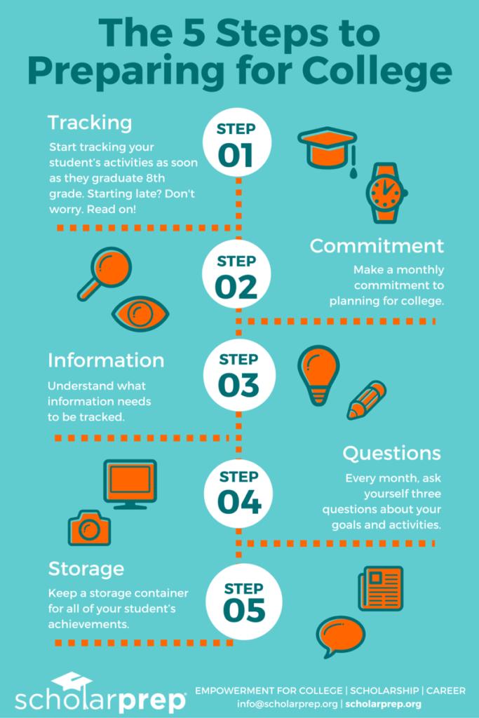 5 Step Guide to Prepare for College