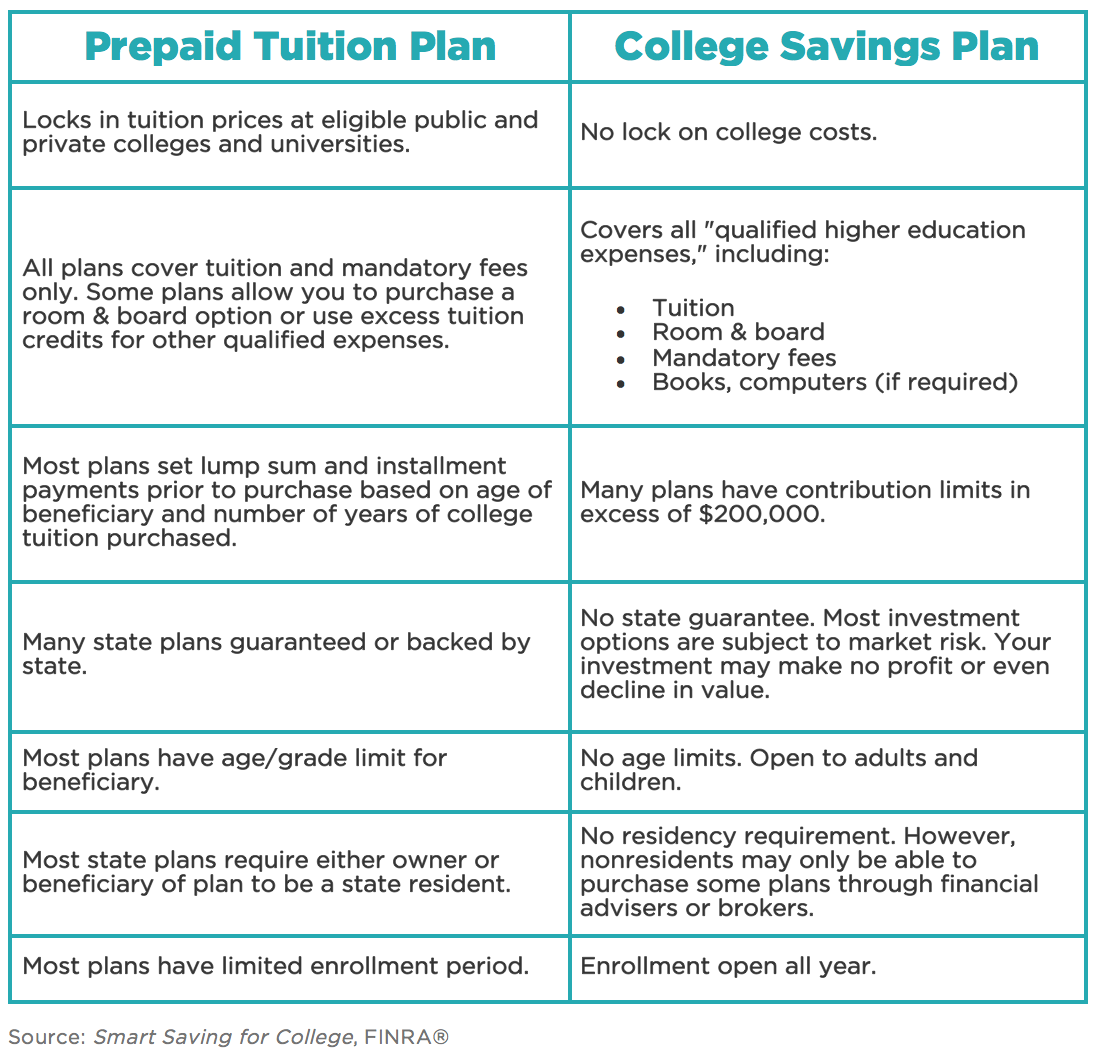 Prepaid vs. college savings